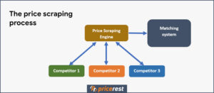 Price Tracking Process of Pricerest